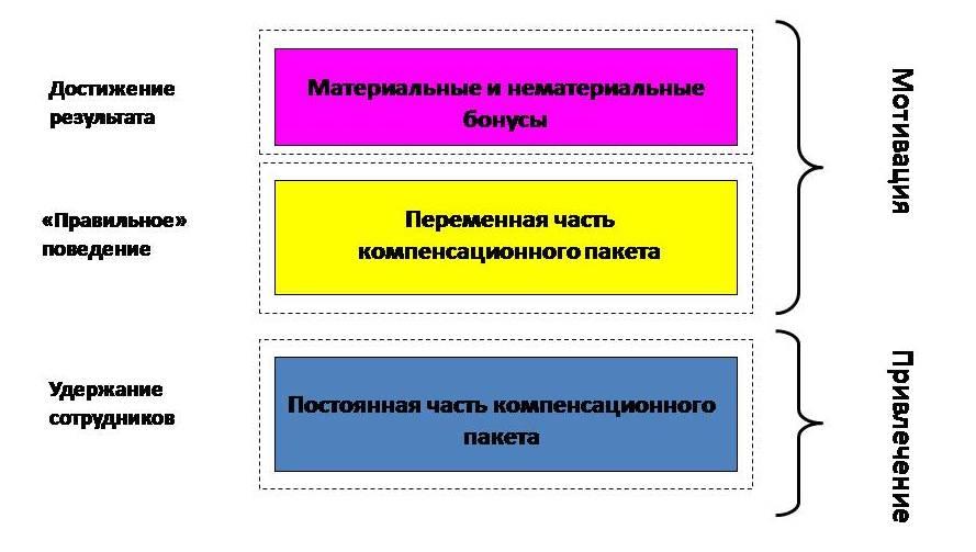 Система мотивации. Измерение «Поведение — Результат». Структура переменной части