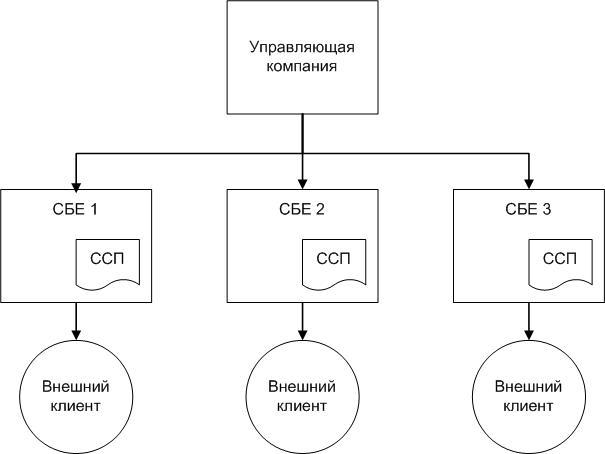 Технология разработки ССП. Шаг 2 — Определить подразделения, для которых будет разрабатываться ССП