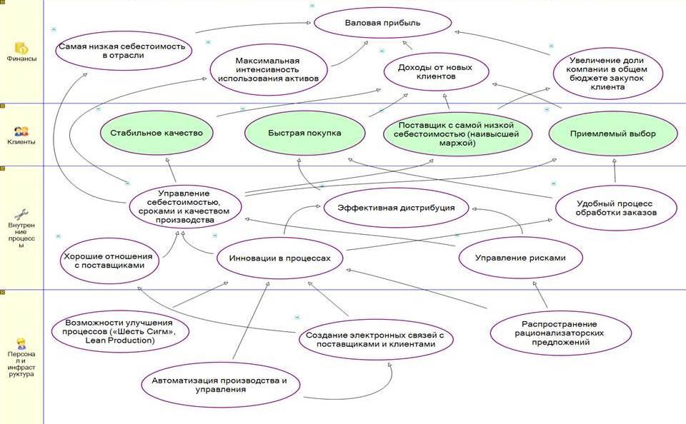 Шаблоны стратегических карт ССП