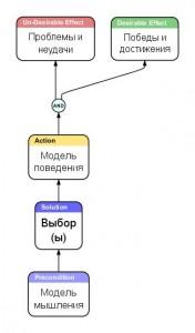 Структура инструментов