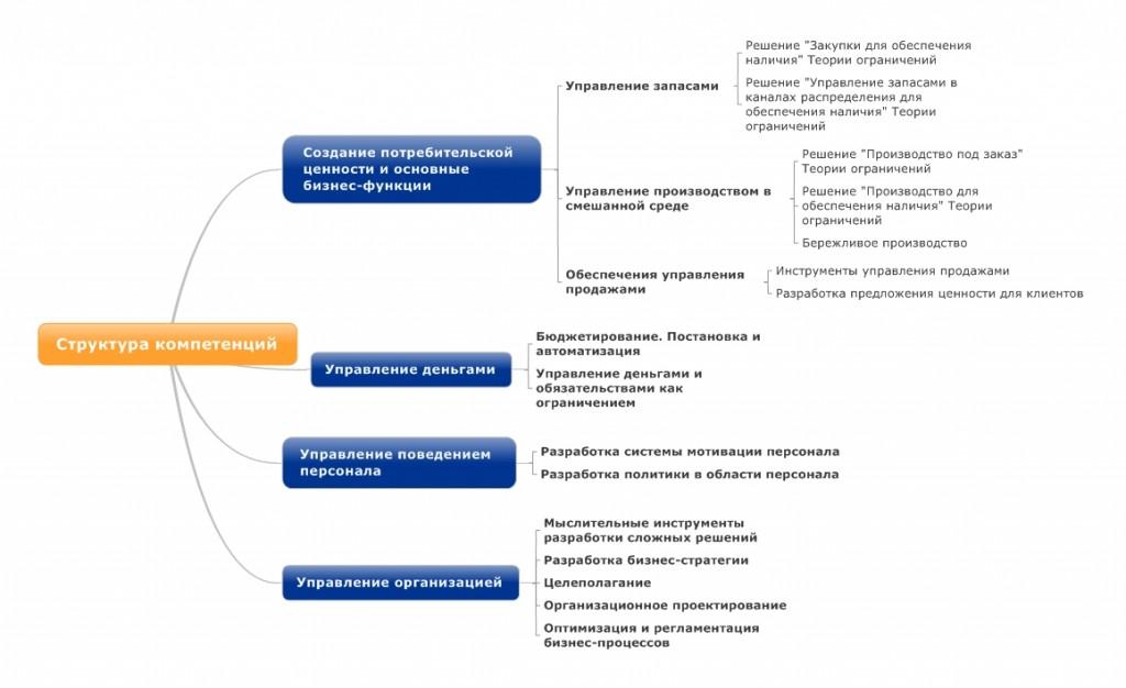 Структура компетенций (2)