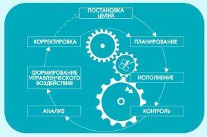Цикл управления ИНТАЛЕВ