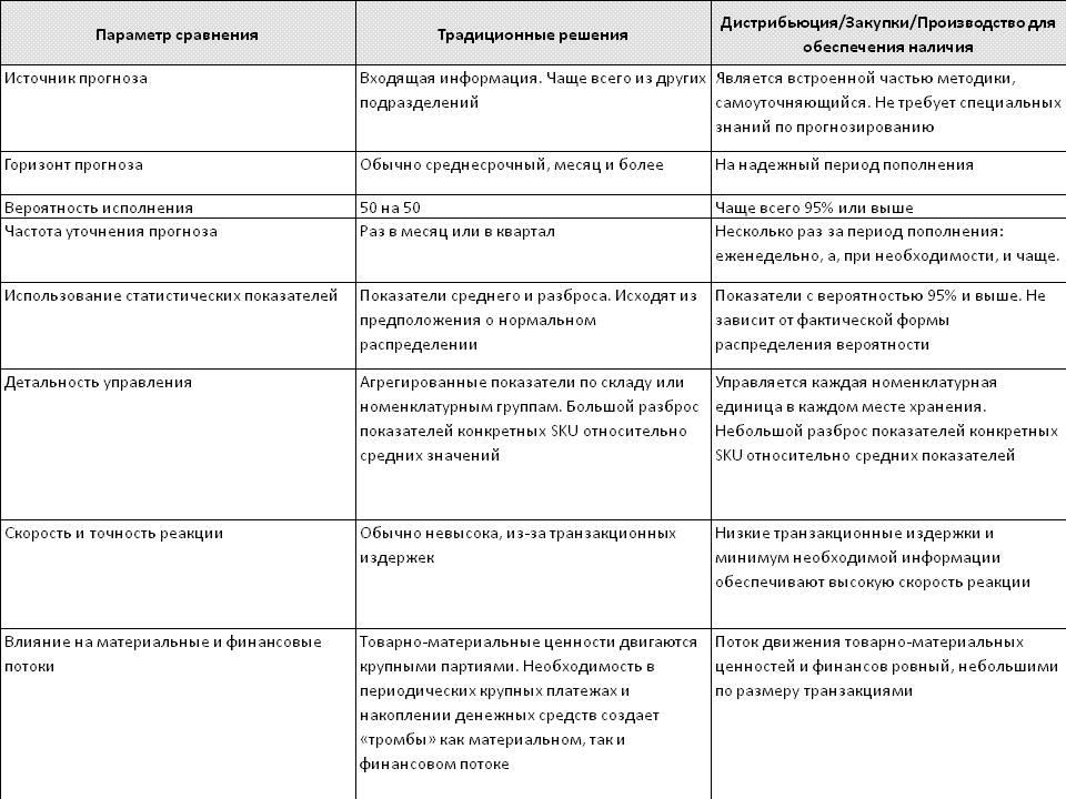 Сравнение решения ТОС с другими логистическими решениями