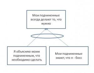 ЛогикаИзИдентификацияУгроз