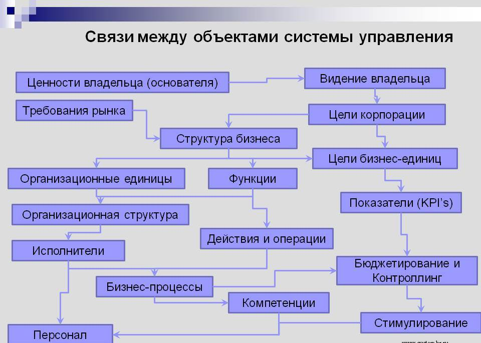 СвязиМеждуОбъектамиСистемыУправления