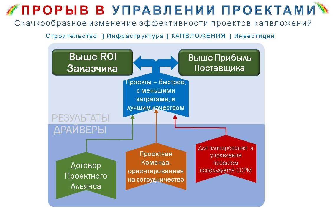 Управление проектами Дмитрий Егоров Должен ли я делать сначала одно а затем другое
